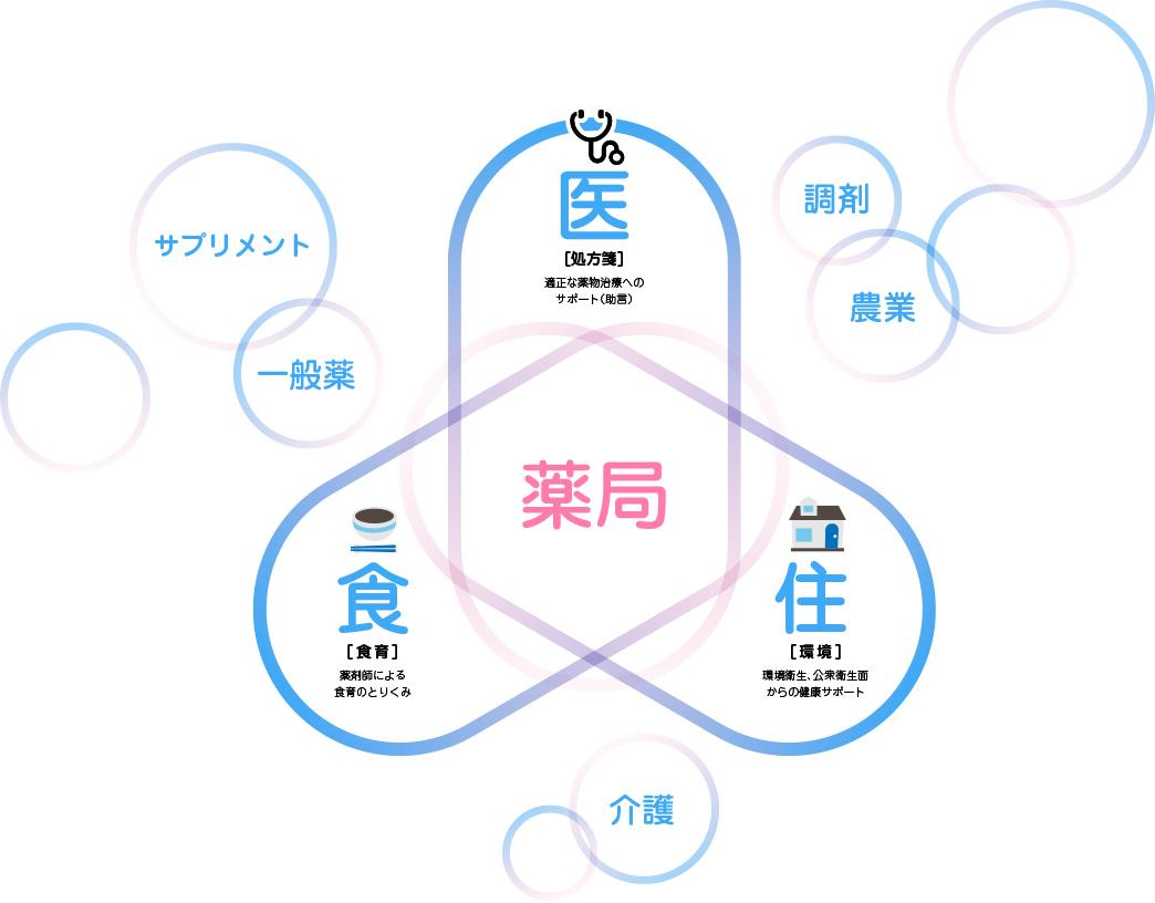 医・食・住 イメージ図
